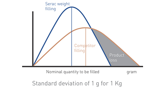 Weight filling is the only filling technology that controls the amount of product as it fills the bottle, not after!